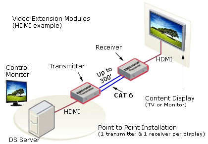 Extend Video over CAT 5
