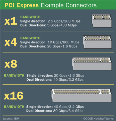 Which is faster PCI or PCI Express