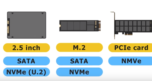 Compare M.2 NVMe and SATA